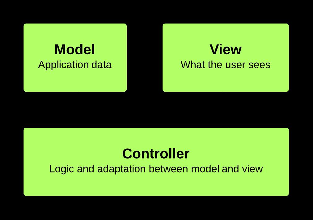 Angularjs Presentation
